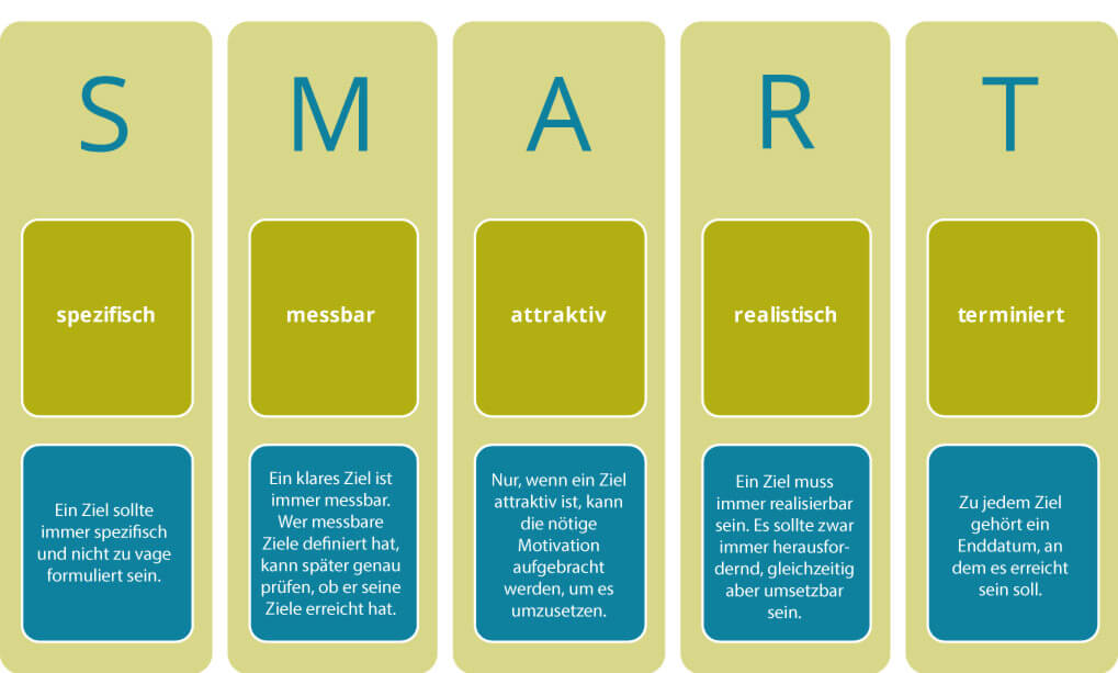 Die Smart Methode Ziele Erfolgreich Formulieren 13